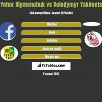 Yehor Klymenchuk vs Volodymyr Yakimets h2h player stats