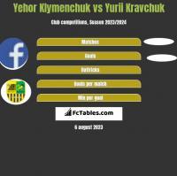 Yehor Klymenchuk vs Yurii Kravchuk h2h player stats