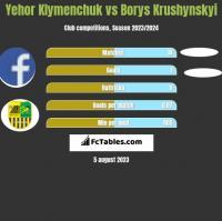 Yehor Klymenchuk vs Borys Krushynskyi h2h player stats