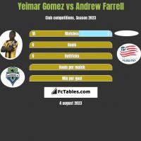 Yeimar Gomez vs Andrew Farrell h2h player stats