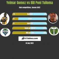 Yeimar Gomez vs Bill Poni Tuiloma h2h player stats