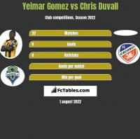 Yeimar Gomez vs Chris Duvall h2h player stats