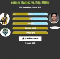 Yeimar Gomez vs Eric Miller h2h player stats