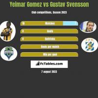 Yeimar Gomez vs Gustav Svensson h2h player stats