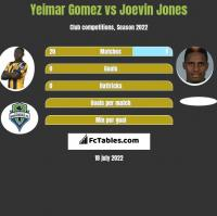 Yeimar Gomez vs Joevin Jones h2h player stats