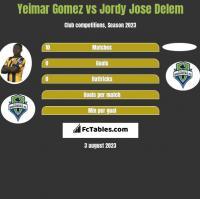 Yeimar Gomez vs Jordy Jose Delem h2h player stats