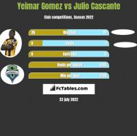 Yeimar Gomez vs Julio Cascante h2h player stats