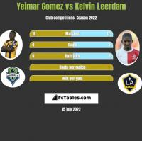 Yeimar Gomez vs Kelvin Leerdam h2h player stats