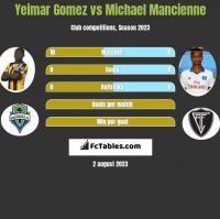 Yeimar Gomez vs Michael Mancienne h2h player stats