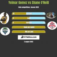 Yeimar Gomez vs Shane O'Neill h2h player stats