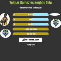 Yeimar Gomez vs Nouhou Tolo h2h player stats