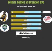 Yeimar Gomez vs Brandon Bye h2h player stats