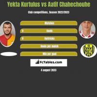 Yekta Kurtulus vs Aatif Chahechouhe h2h player stats