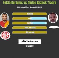 Yekta Kurtulus vs Abdou Razack Traore h2h player stats