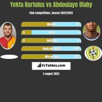 Yekta Kurtulus vs Abdoulaye Diaby h2h player stats