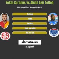 Yekta Kurtulus vs Abdul Aziz Tetteh h2h player stats