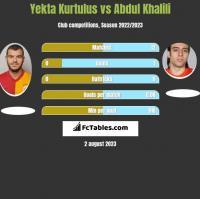 Yekta Kurtulus vs Abdul Khalili h2h player stats