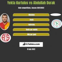 Yekta Kurtulus vs Abdullah Durak h2h player stats