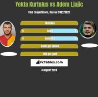 Yekta Kurtulus vs Adem Ljajić h2h player stats