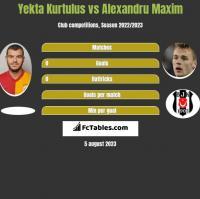 Yekta Kurtulus vs Alexandru Maxim h2h player stats