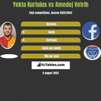Yekta Kurtulus vs Amedej Vetrih h2h player stats