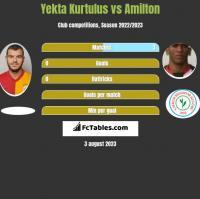 Yekta Kurtulus vs Amilton h2h player stats