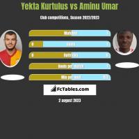 Yekta Kurtulus vs Aminu Umar h2h player stats