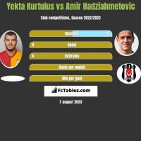 Yekta Kurtulus vs Amir Hadziahmetovic h2h player stats