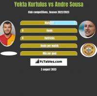 Yekta Kurtulus vs Andre Sousa h2h player stats