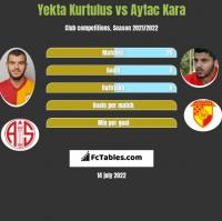 Yekta Kurtulus vs Aytac Kara h2h player stats