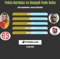 Yekta Kurtulus vs Bengali-Fode Koita h2h player stats