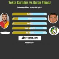 Yekta Kurtulus vs Burak Yilmaz h2h player stats