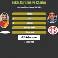 Yekta Kurtulus vs Charles h2h player stats