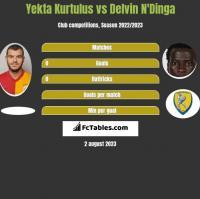 Yekta Kurtulus vs Delvin N'Dinga h2h player stats