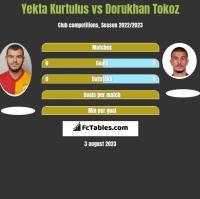 Yekta Kurtulus vs Dorukhan Tokoz h2h player stats