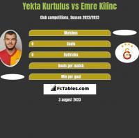 Yekta Kurtulus vs Emre Kilinc h2h player stats