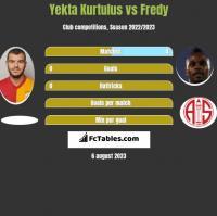 Yekta Kurtulus vs Fredy h2h player stats