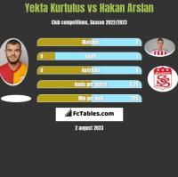 Yekta Kurtulus vs Hakan Arslan h2h player stats