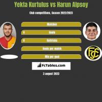 Yekta Kurtulus vs Harun Alpsoy h2h player stats