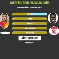 Yekta Kurtulus vs Isaac Cofie h2h player stats