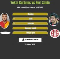 Yekta Kurtulus vs Nuri Sahin h2h player stats