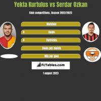 Yekta Kurtulus vs Serdar Ozkan h2h player stats