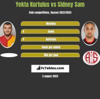 Yekta Kurtulus vs Sidney Sam h2h player stats