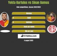 Yekta Kurtulus vs Sinan Gumus h2h player stats