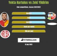 Yekta Kurtulus vs Zeki Yildirim h2h player stats