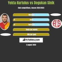 Yekta Kurtulus vs Dogukan Sinik h2h player stats