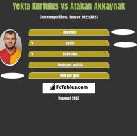Yekta Kurtulus vs Atakan Akkaynak h2h player stats