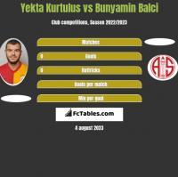 Yekta Kurtulus vs Bunyamin Balci h2h player stats