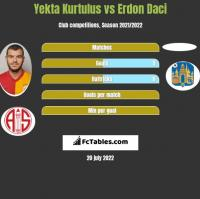 Yekta Kurtulus vs Erdon Daci h2h player stats