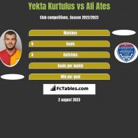 Yekta Kurtulus vs Ali Ates h2h player stats